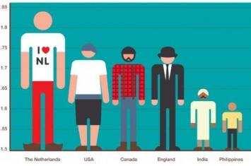 不同国家的人平均身高也不同,是基因差异还是营养问题?