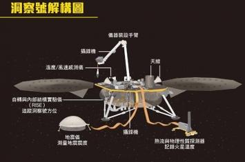 """美国太空总署火星探测器""""洞察号""""多个精密仪器收集火星内部结构数据"""
