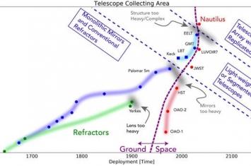 """""""地球视野"""":哥伦比亚大学天文学家大卫·基平提出把地球作为巨型天文望远镜"""